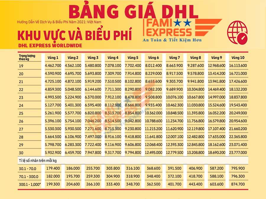Bang gia gui hang DHL Famiexpress